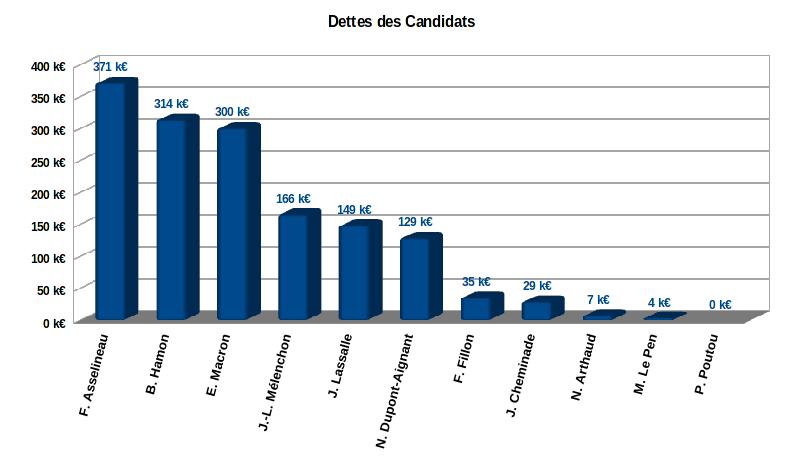 dette des 11 candidats à l'élection présidentielle