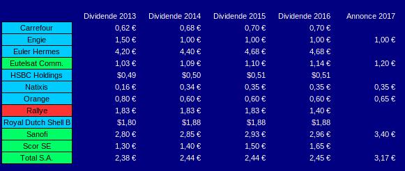 historique du dividende par action de 2013 à 2016
