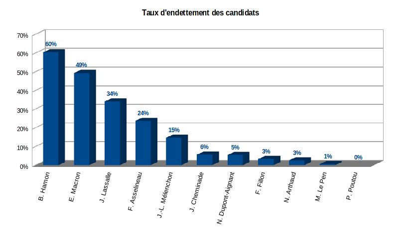 taux d'endettement des 11 candidats à l'élection présidentielle