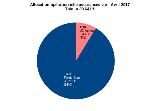 patrimoine nos-finances-personnelles - allocation opérationnelle assurance vie - avril 2017