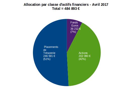 patrimoine nos-finances-personnelles - allocation par classe d'actifs financiers - avril 2017