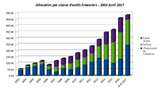 patrimoine nos-finances-personnelles - evolution allocation par classe d'actifs financiers 2002-avril 2017