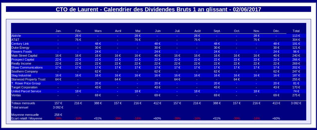 compte titres ordinaire - calendrier des dividendes bruts 1 an glissant - juin 2017