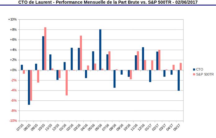 compte titres ordinaire - performance mensuelle de la part vs S&P500 TR - juin 2017