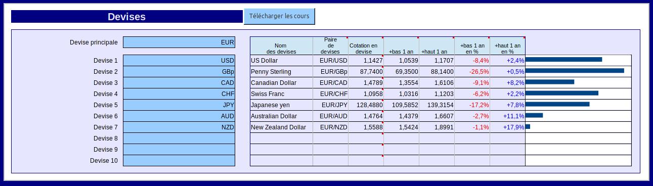 PEA parites monétaires - juin 2017