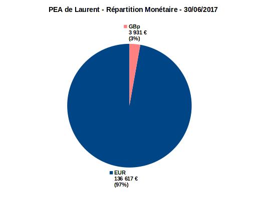 PEA - diversification monétaire - juin 2017