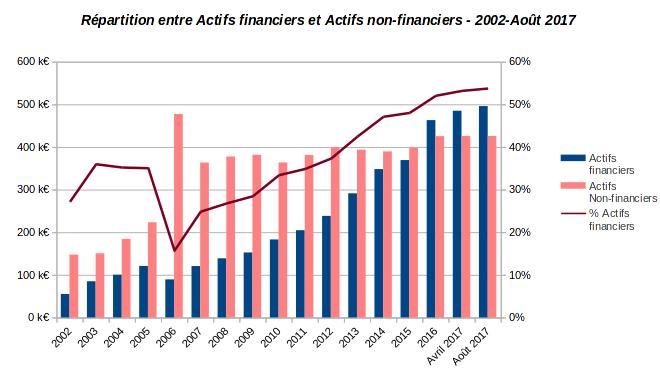 patrimoine nos-finances-personnelles - répartition actifs financiers et non financiers - 2002-Août 2017