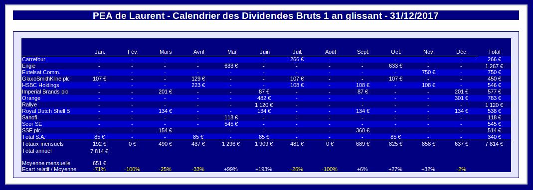 PEA - calendrier des dividendes 1 an glissant - decembre 2017