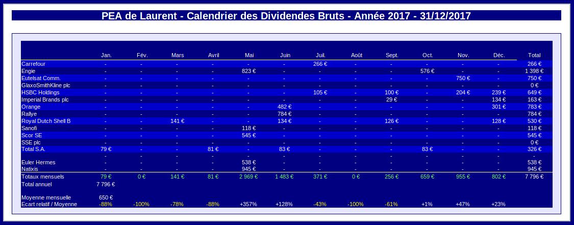 PEA - calendrier des dividendes - année 2017