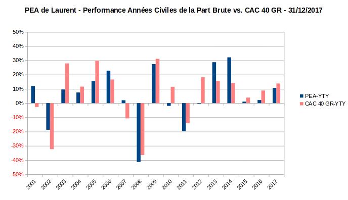 PEA - performance annuelle de la part - 2001-2017