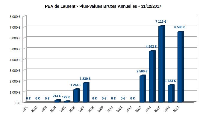 PEA - plus-values brutes annuelles - 2001-2017