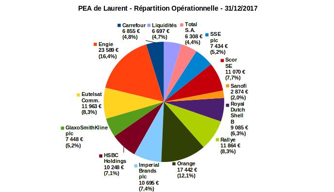 PEA - répartition opérationnelle - decembre 2017