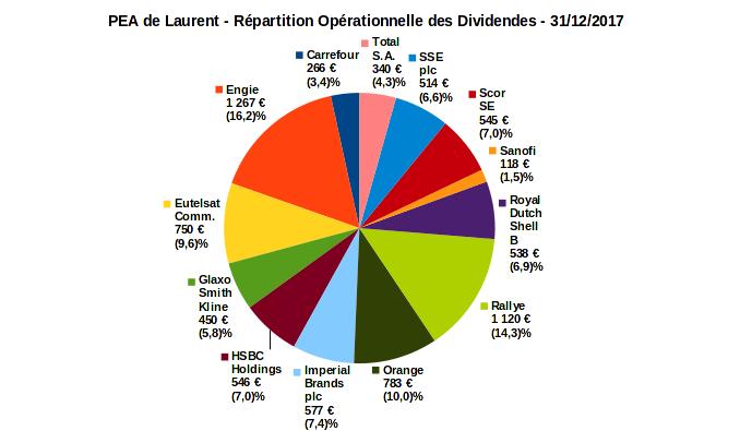 PEA - répartition opérationnelle dividendes - decembre 2017