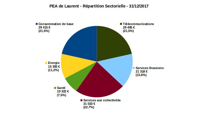 PEA - répartition sectorielle - decembre 2017