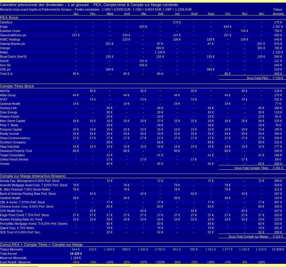 patrimoine nos-finances-personnelles - calendrier des dividendes prévisionnels - 2018