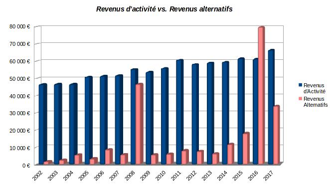 patrimoine nos-finances-personnelles - historique des revenus d'activité et des revenus alternatifs  - 2002-2017