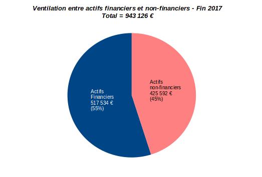 patrimoine nos-finances-personnelles - allocation des actifs financiers et non-financiers - fin 2017