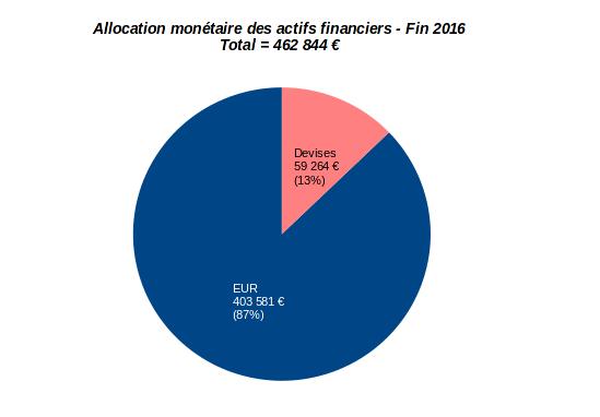 patrimoine nos-finances-personnelles - allocation monétaire - décembre 2016