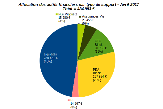 patrimoine nos-finances-personnelles - allocation par type d'actifs financiers - avril 2017