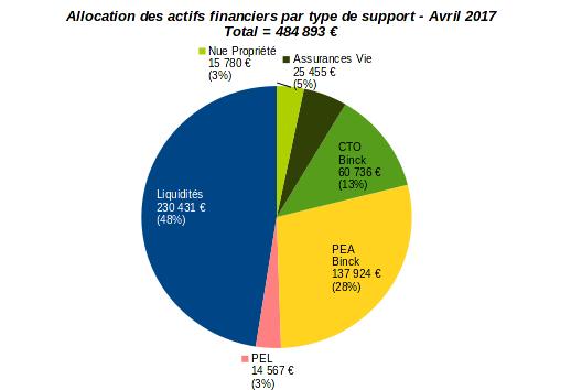 patrimoine nos-finances-personnelles - allocation par type d'actifs financiers - avril 2017