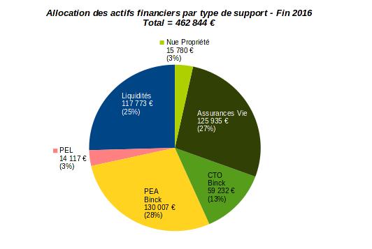 patrimoine nos-finances-personnelles - allocation par type d'actifs financiers - décembre 2016