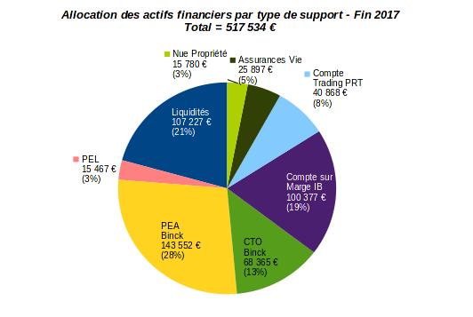 patrimoine nos-finances-personnelles - allocation par type d'actifs financiers - décembre 2017