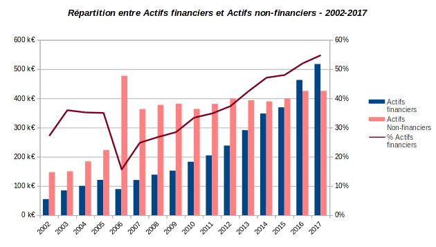 patrimoine nos-finances-personnelles - répartition actifs financiers et non financiers - 2002-2017