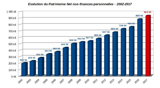 patrimoine nos-finances-personnelles - patrimoine net - fin 2017