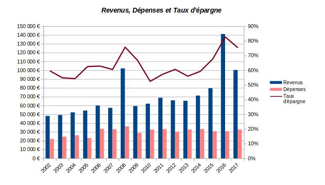 patrimoine nos-finances-personnelles - revenus dépenses et taux d'épargne - 2002-2017