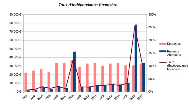 patrimoine nos-finances-personnelles - taux d'indépendance financière - 2002-2017