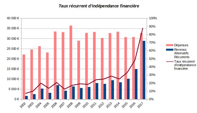 patrimoine nos-finances-personnelles - taux récurrent d'indépendance financière - 2002-2017