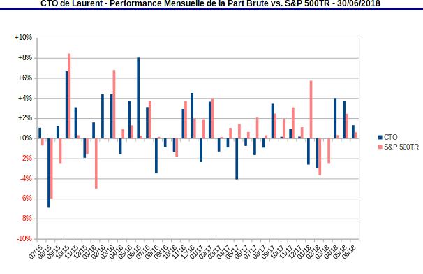 compte titres ordinaire - bilan de la performance mensuelle de la part vs S&P500 TR - juin 2015 -  juin 2018