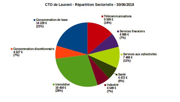 compte titres ordinaire - répartition sectorielle - juin 2018