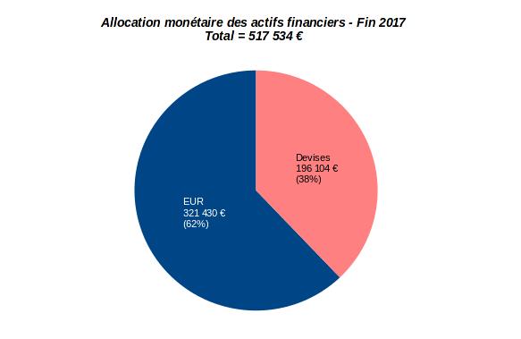 patrimoine nos-finances-personnelles - allocation monétaire - décembre 2017