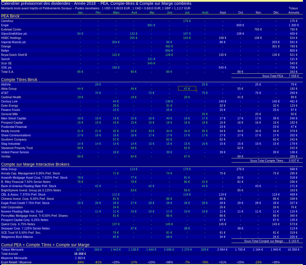 patrimoine nos-finances-personnelles - calendrier des dividendes prévisionnel - 2018