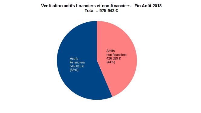patrimoine nos-finances-personnelles - allocation des actifs financiers et non-financiers - aout 2018