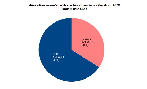 patrimoine nos-finances-personnelles - allocation monétaire - août 2018