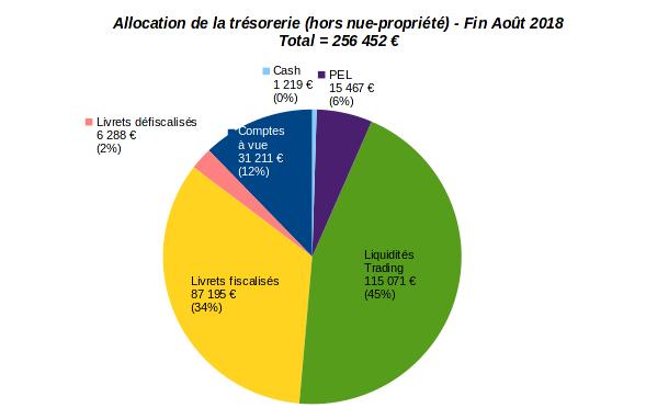 patrimoine nos-finances-personnelles - allocation opérationnelle de trésorerie - aout 2018