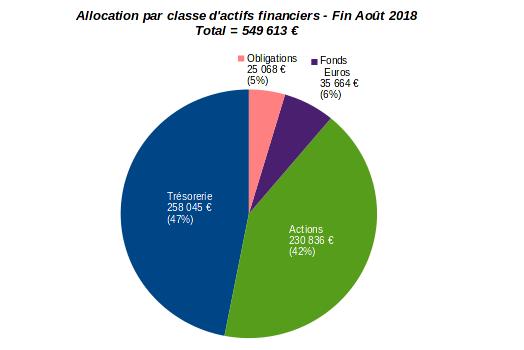 patrimoine nos-finances-personnelles - allocation par classe d'actifs financiers - aout 2018