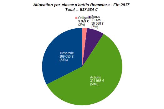patrimoine nos-finances-personnelles - allocation par classe d'actifs financiers - décembre 2017