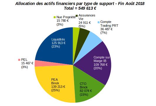 patrimoine nos-finances-personnelles - allocation par type d'actifs financiers - aout 2018