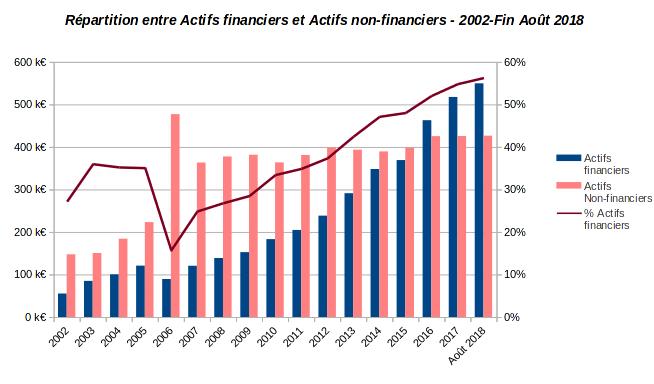 patrimoine nos-finances-personnelles - répartition actifs financiers et non financiers - 2002-Août 2018