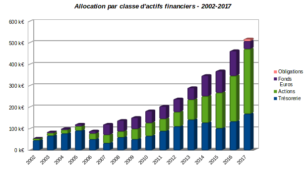 patrimoine nos-finances-personnelles - evolution allocation par classe d'actifs financiers 2002-2017
