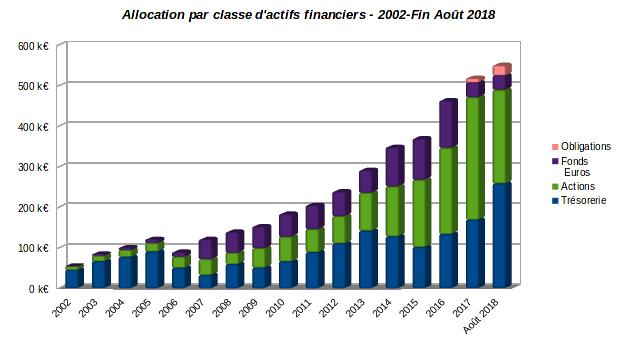patrimoine nos-finances-personnelles - evolution allocation par classe d'actifs financiers 2002-aout 2018