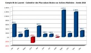 compte sur marge - calendrier des plus-values sur actions réalisées en 2018