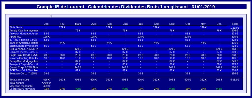 compte sur marge - calendrier des dividendes 1 an glissant - janvier 2019