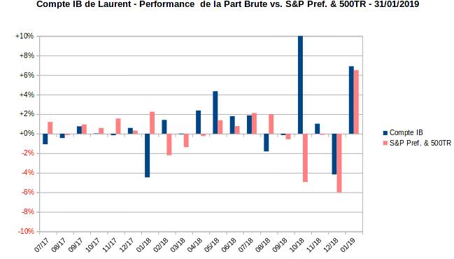 compte sur marge - performance mensuelle de la part vs indice - juin 2017 - janvier 2019