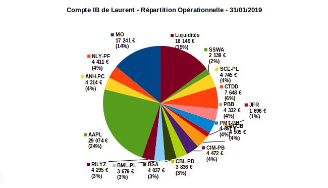 compte sur marge - répartition opérationnelle - janvier 2019