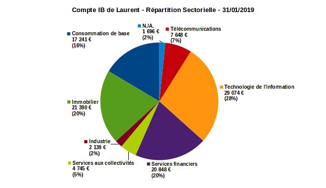 compte sur marge - répartition sectorielle - janvier 2019