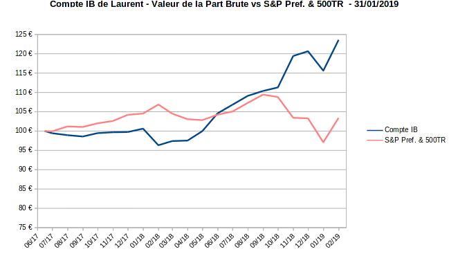 compte sur marge - valeur de la part vs SPPREF & S&P500 TR - janvier 2019